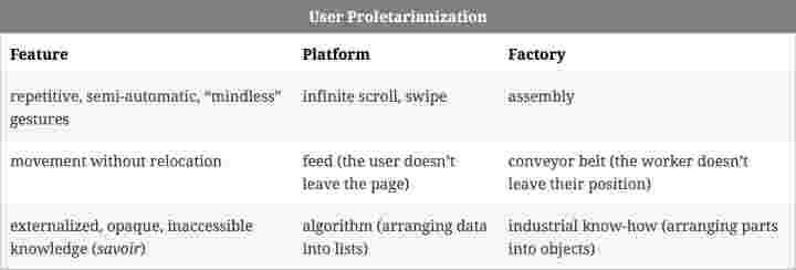 Silvio Lorusso, <em>User Proletarianization</em>, 2020